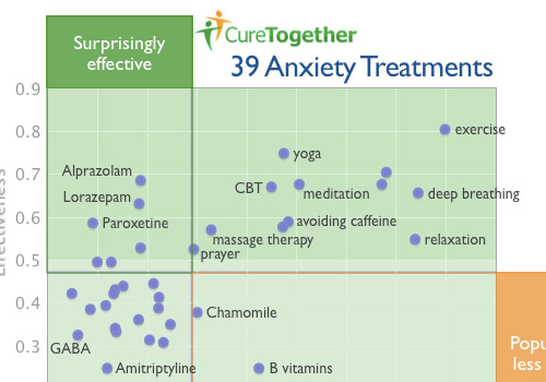 Infographic: An infographic showing the popularity and effectiveness of common treatments for anxiety.