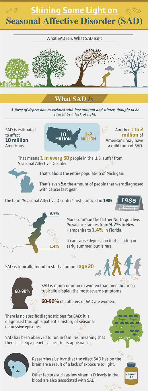 Seasonal Affective Disorder Infographic: New Life Outlook  Infographic